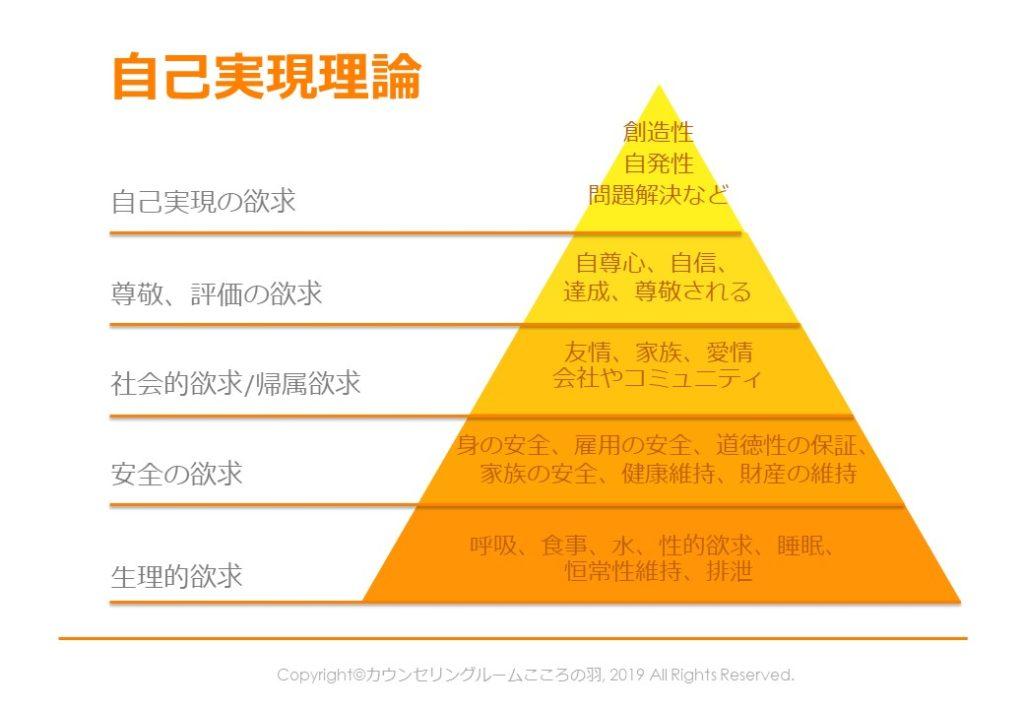 自己実現理論-欲求のピラミッド